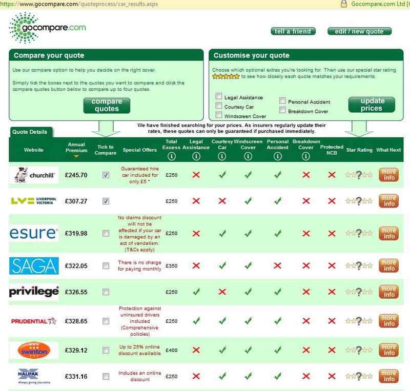 Car Insurance quotes on Go Compare