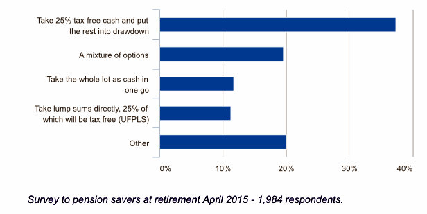 Pensions Graph