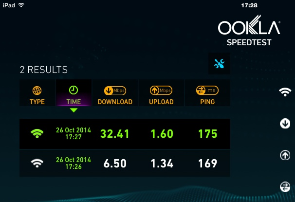 Broadband speed comparison